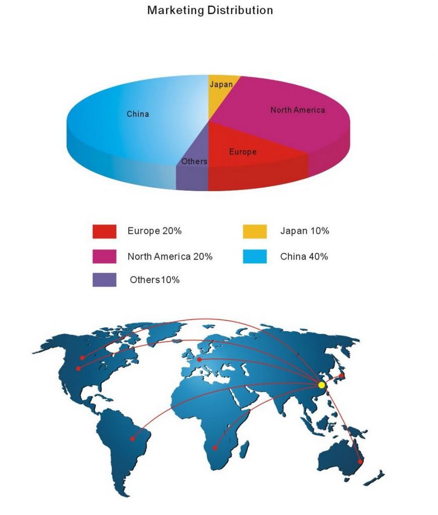 HOLDSUN Customer Composition