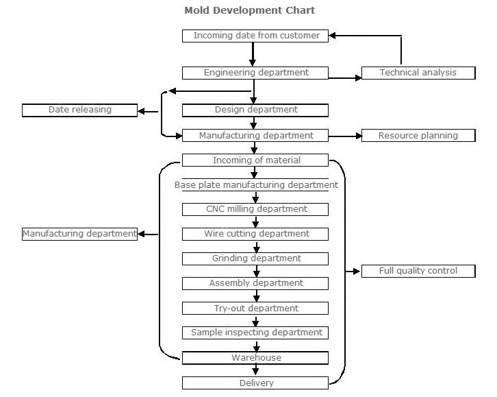 Mold Development Chart