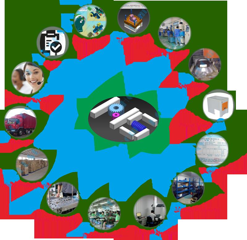 HOLDSUN Produce Development Chart